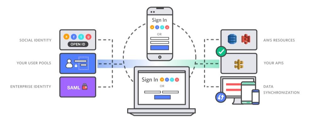 AWS Cognito Experiences - Solteq Developer Blog